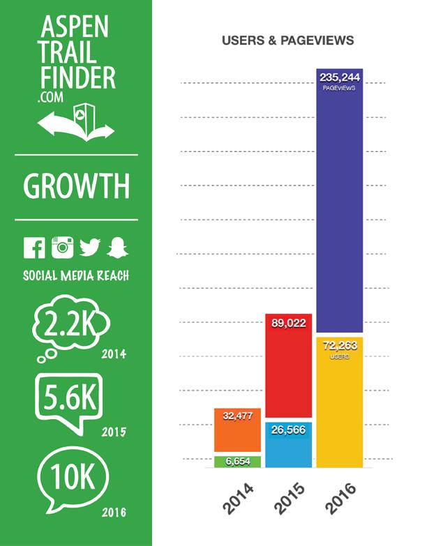 Aspen Trail Finder Growth
