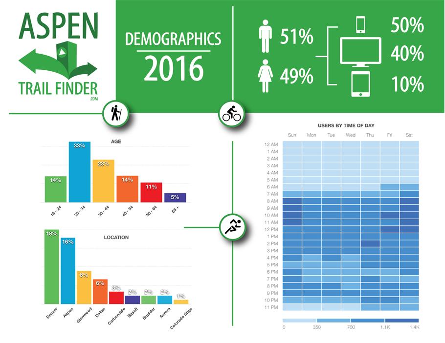 Aspen Trail Finder Demographics